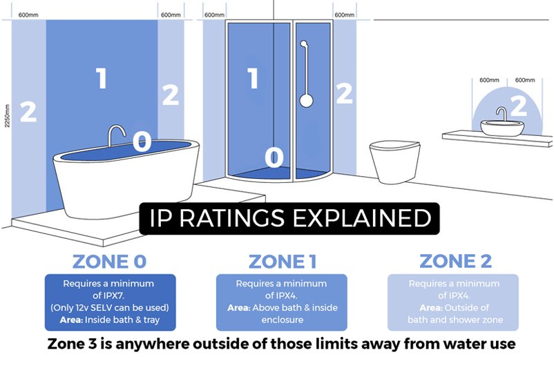 An image showing bathroom zones with IP ratings explained to show you the legal requirements for electricals in bathrooms