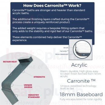 Carron Urban Carronite Edge 1575mm x 700mm/850mm Shower Bath - Left Handed - Acrylic