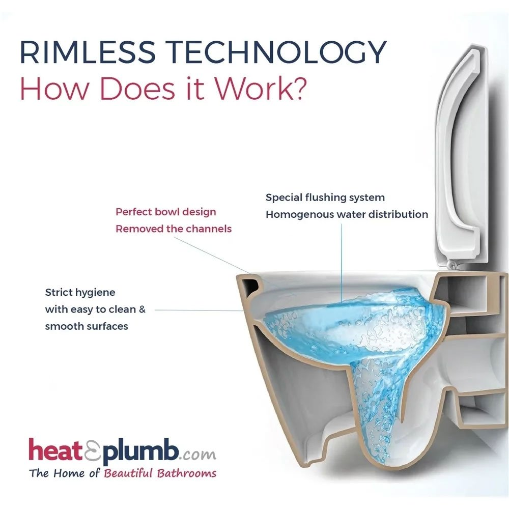 Tavistock Orbit Back to Wall WC Toilet Pan 565mm Projection - Soft Close Seat
